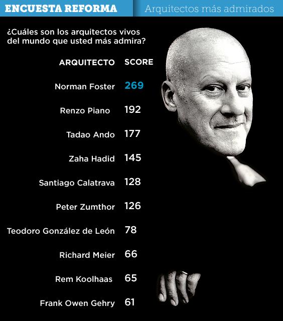 Arquitectos1