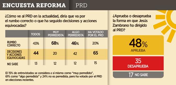 PRD 1