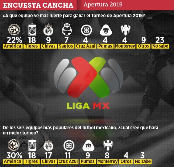 Apertura 2015 1